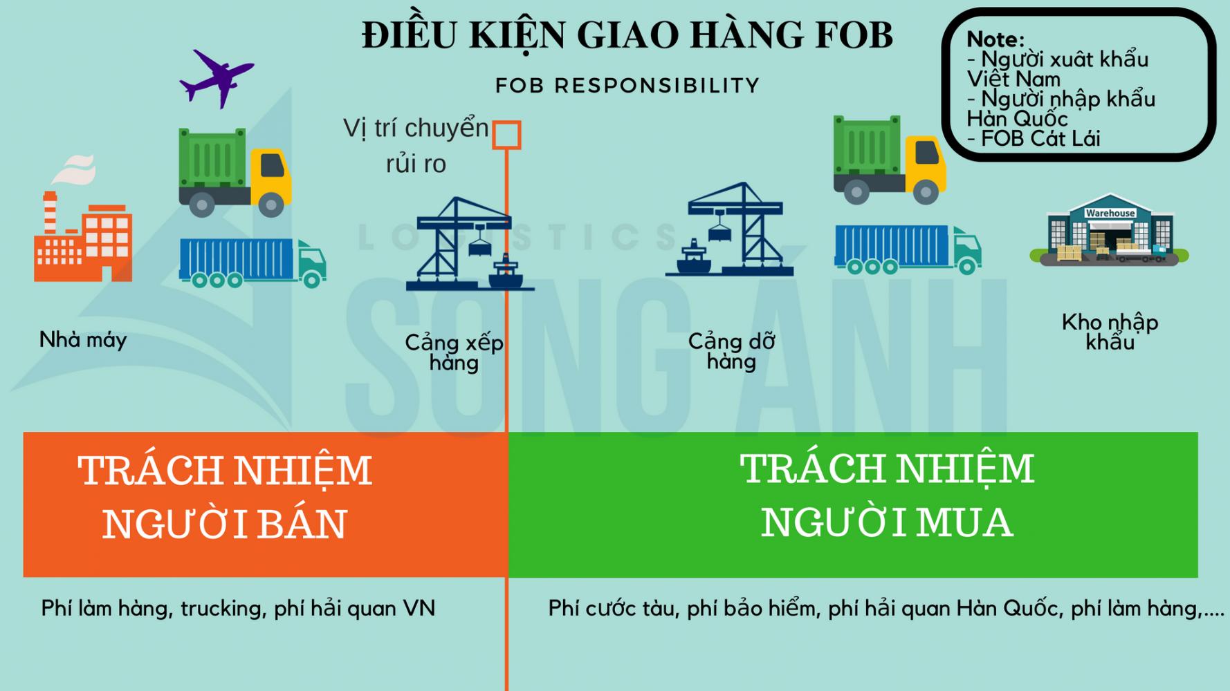 Hợp đồng vận chuyển hàng hóa | Tổng hợp thông tin CẦN BIẾT