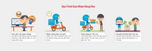 Quy Trinh Hoat Dong Giao Nhan Hang