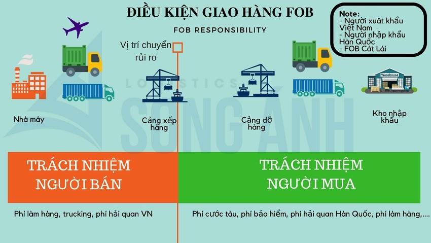 Những lưu ý khi làm hợp đồng vận tải