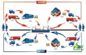 Mô hình vận tải kết hợp đường bộ với đường biển